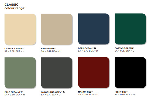 Colorbond Roof Colours A Guide To Choosing Colours Melbourne