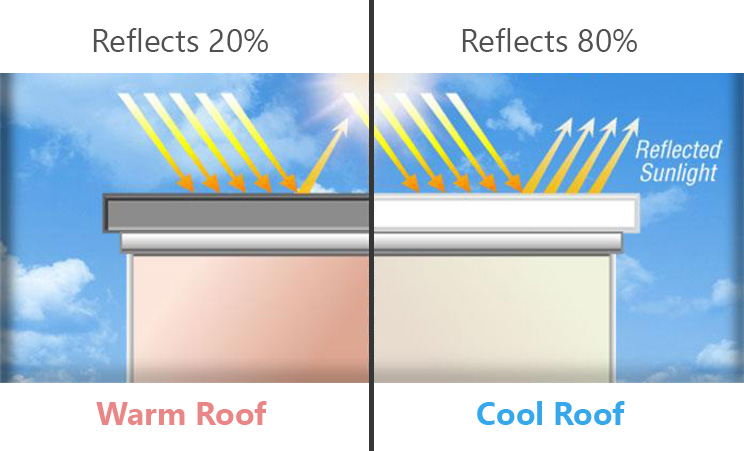 Difference in Temperature and Cooling Properties of Roof Colours