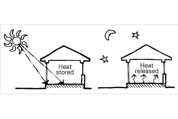 House Thermal Mass
