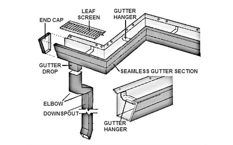Australian Gutter Types and Sizes Vivify Roofing Gutter Diagram
